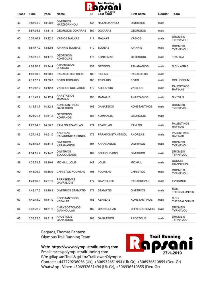 Rapsani_Trail_2019_Sun_Jan_27_Race_Results-page-003