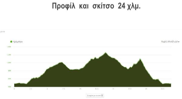 διαδρομή των 24 χλμvermio